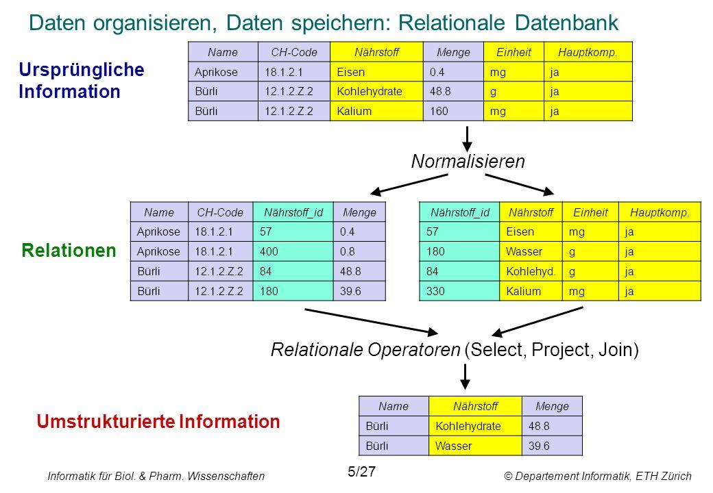 Informatik für Biol. & Pharm. Wissenschaften © Departement Informatik, ETH Zürich Daten organisieren, Daten speichern: Relationale Datenbank Normalisi