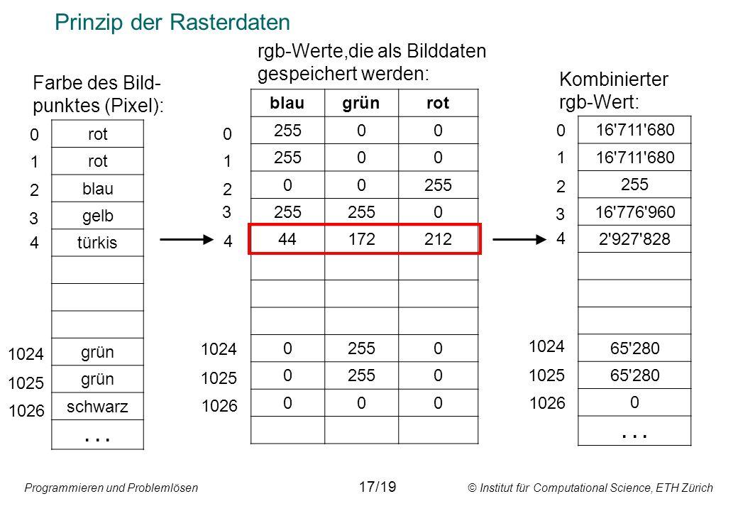 Programmieren und Problemlösen © Institut für Computational Science, ETH Zürich Prinzip der Rasterdaten rot blau gelb türkis grün schwarz...