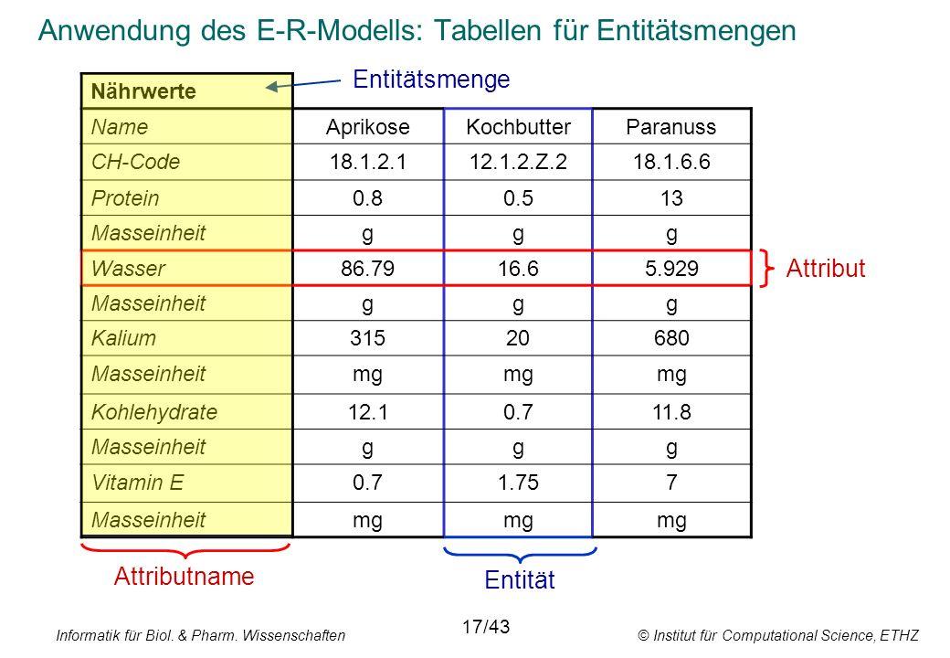 Informatik für Biol. & Pharm. Wissenschaften © Institut für Computational Science, ETHZ Anwendung des E-R-Modells: Tabellen für Entitätsmengen Nährwer