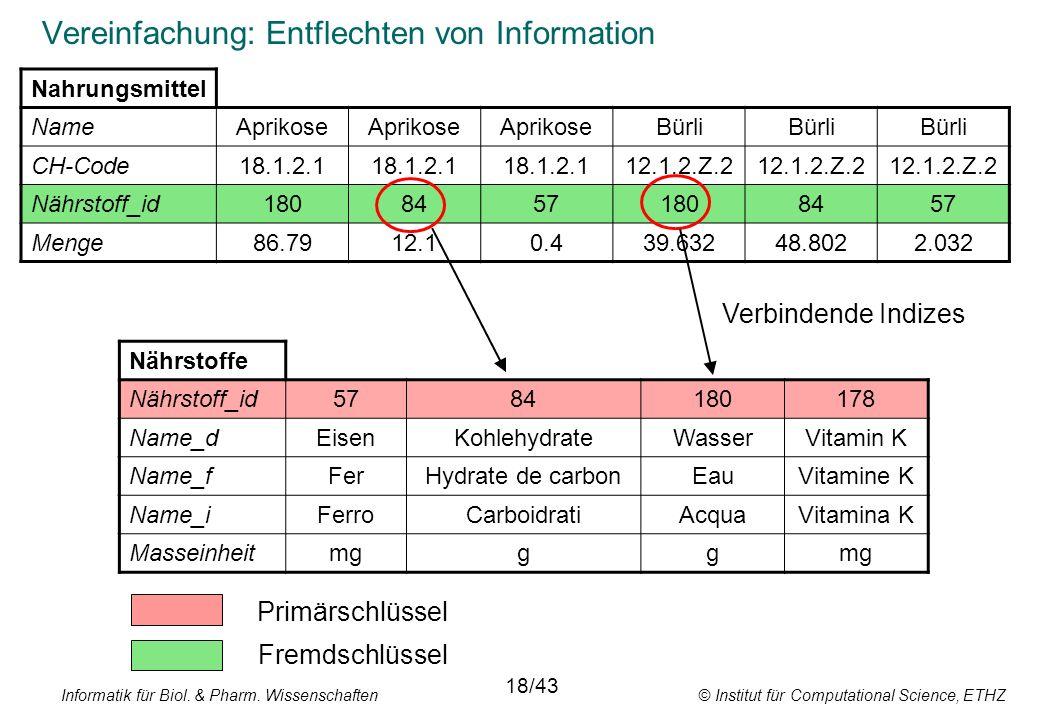 Informatik für Biol. & Pharm. Wissenschaften © Institut für Computational Science, ETHZ Vereinfachung: Entflechten von Information Nahrungsmittel Name
