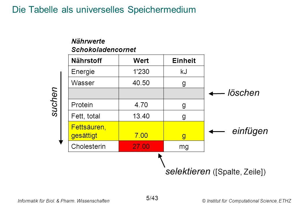 Informatik für Biol. & Pharm. Wissenschaften © Institut für Computational Science, ETHZ Die Tabelle als universelles Speichermedium 5/43 Nährwerte Sch