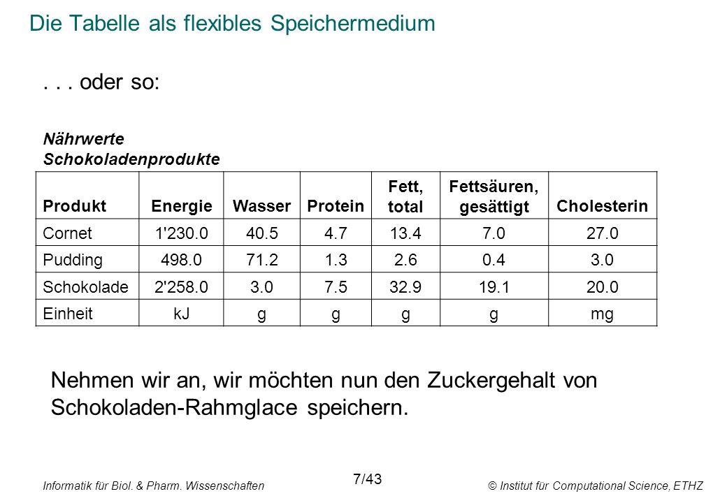 Informatik für Biol. & Pharm. Wissenschaften © Institut für Computational Science, ETHZ Die Tabelle als flexibles Speichermedium 7/43 Nährwerte Schoko