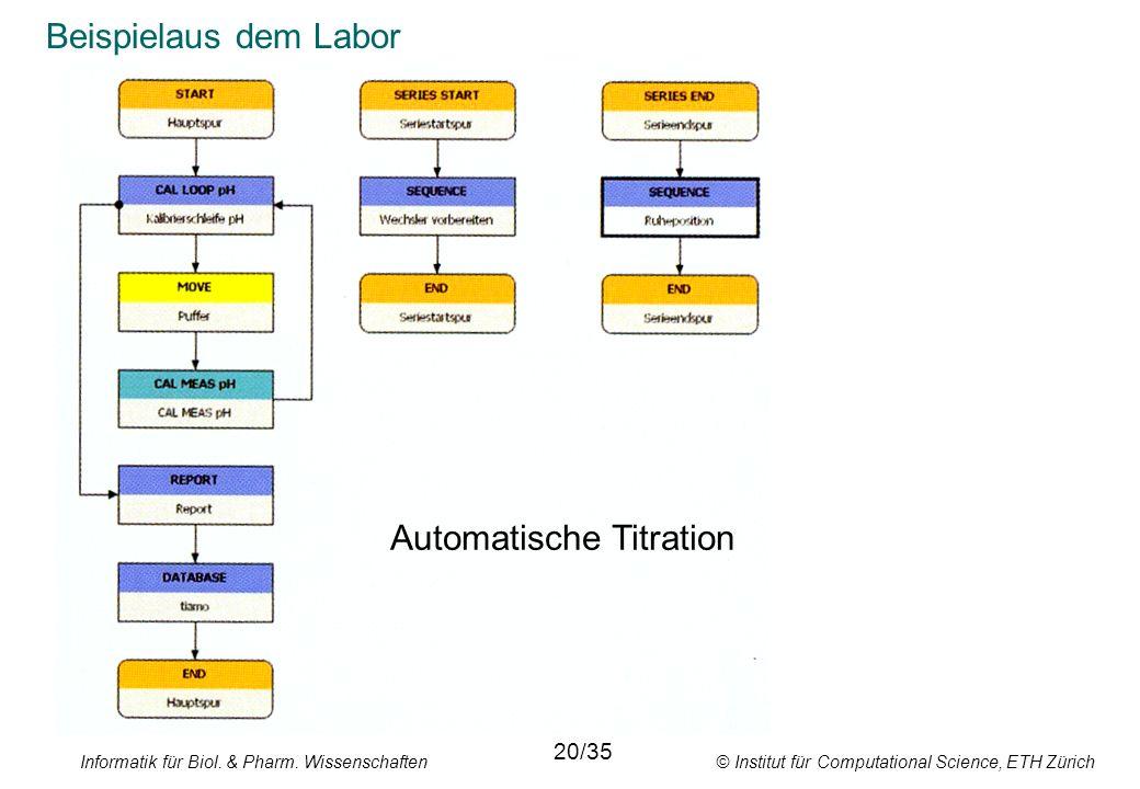 Informatik für Biol. & Pharm. Wissenschaften © Institut für Computational Science, ETH Zürich Beispielaus dem Labor Automatische Titration 20/35