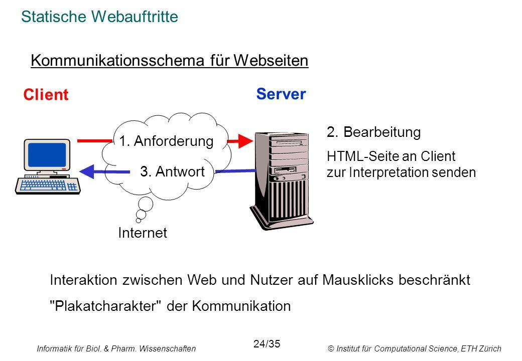 Informatik für Biol. & Pharm. Wissenschaften © Institut für Computational Science, ETH Zürich Statische Webauftritte Kommunikationsschema für Webseite