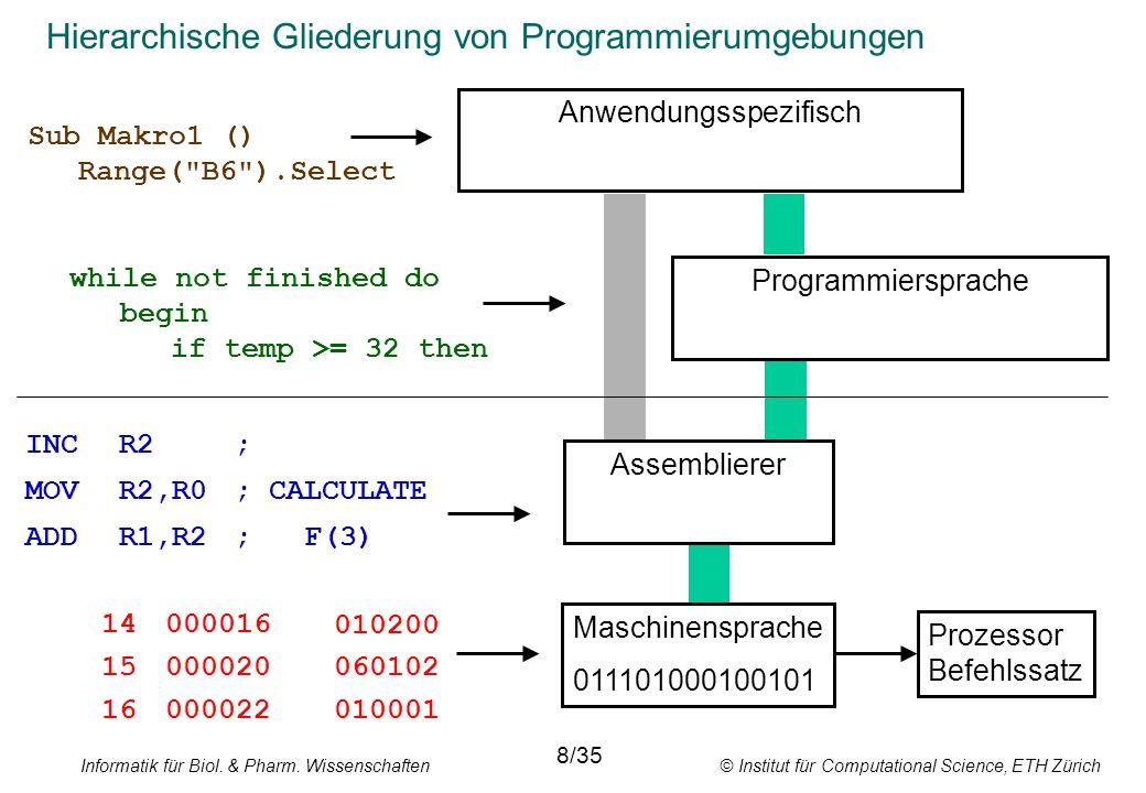 Informatik für Biol. & Pharm. Wissenschaften © Institut für Computational Science, ETH Zürich Hierarchische Gliederung von Programmierumgebungen 14000