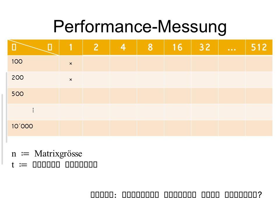 Performance-Messung n t 12481632…512 100 × 200 × 500 10 ´ 000 n Matrixgrösse t Anzahl Threads Frage : Wieviele Threads sind optimal ?