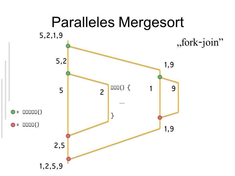 Parallele Matrixmultiplikation Aufteilung der Daten, basierend auf Eingabematrix A .