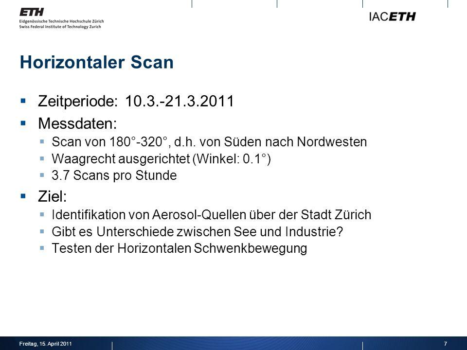 Horizontaler Scan Zeitperiode: 10.3.-21.3.2011 Messdaten: Scan von 180°-320°, d.h.