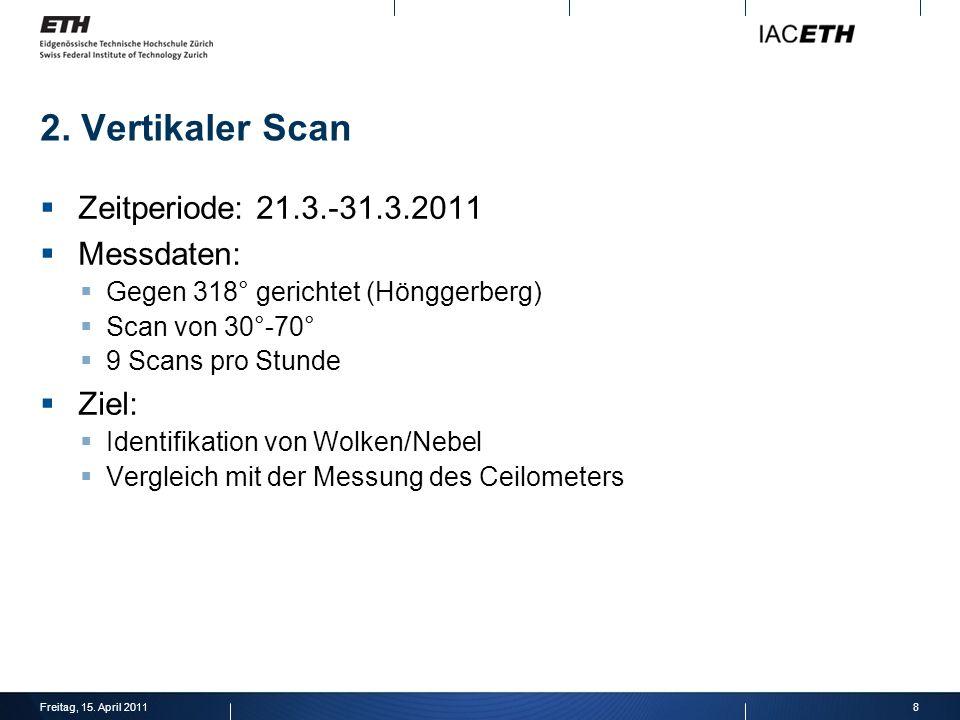 2. Vertikaler Scan Zeitperiode: 21.3.-31.3.2011 Messdaten: Gegen 318° gerichtet (Hönggerberg) Scan von 30°-70° 9 Scans pro Stunde Ziel: Identifikation