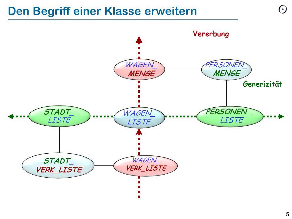 5 Den Begriff einer Klasse erweitern WAGEN_ MENGE WAGEN_ VERK_LISTE STADT _ LISTE PERSONEN_ LISTE STADT _ VERK_LISTE PERSONEN_ MENGE Generizität Vererbung WAGEN_ LISTE