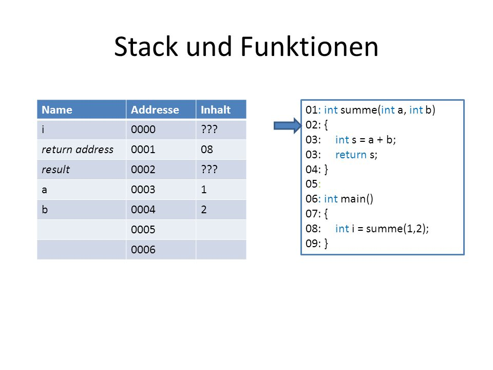 Stack und Funktionen NameAddresseInhalt i0000??? return address000108 result0002??? a00031 b00042 0005 0006 01: int summe(int a, int b) 02: { 03: int