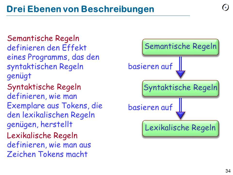 34 Drei Ebenen von Beschreibungen Semantische Regeln definieren den Effekt eines Programms, das den syntaktischen Regeln genügt Syntaktische Regeln de