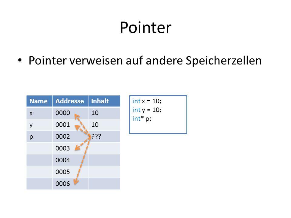Pointer Pointer verweisen auf andere Speicherzellen NameAddresseInhalt x000010 y000110 p0002 .