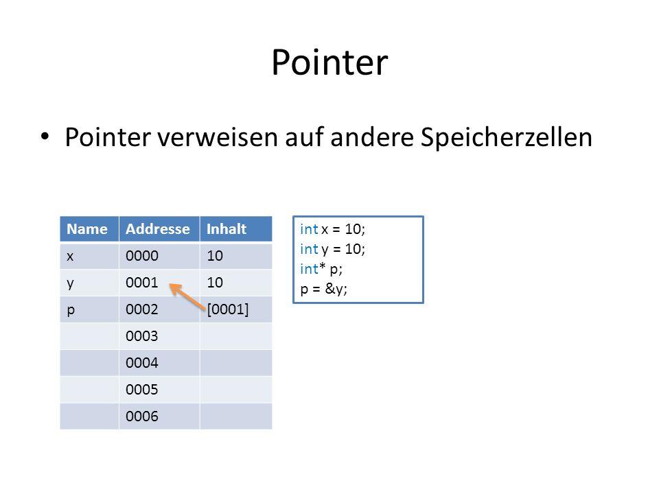 Pointer Pointer verweisen auf andere Speicherzellen NameAddresseInhalt x000010 y000110 p0002[0001] 0003 0004 0005 0006 int x = 10; int y = 10; int* p; p = &y;