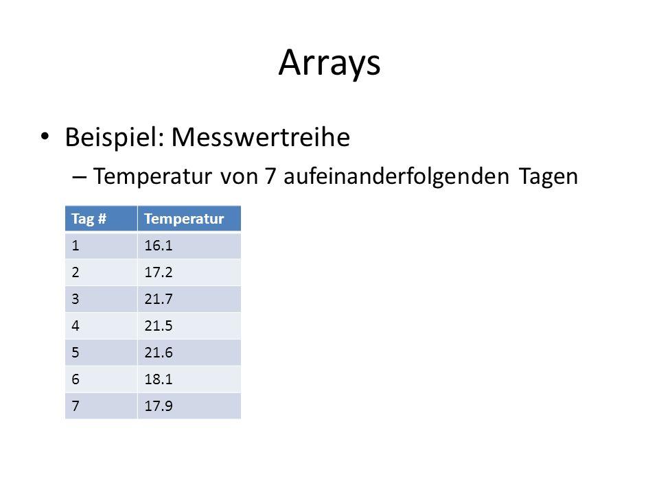 Arrays Beispiel: Messwertreihe – Temperatur von 7 aufeinanderfolgenden Tagen Tag #Temperatur 116.1 217.2 321.7 421.5 521.6 618.1 717.9
