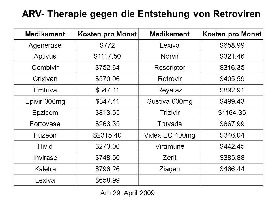 ARV- Therapie gegen die Entstehung von Retroviren MedikamentKosten pro MonatMedikamentKosten pro Monat Agenerase$772Lexiva$658.99 Aptivus$1117.50Norvir$321.46 Combivir$752.64Rescriptor$316.35 Crixivan$570.96Retrovir$405.59 Emtriva$347.11Reyataz$892.91 Epivir 300mg$347.11Sustiva 600mg$499.43 Epzicom$813.55Trizivir$1164.35 Fortovase$263.35Truvada$867.99 Fuzeon$2315.40Videx EC 400mg$346.04 Hivid$273.00Viramune$442.45 Invirase$748.50Zerit$385.88 Kaletra$796.26Ziagen$466.44 Lexiva$658.99 Am 29.