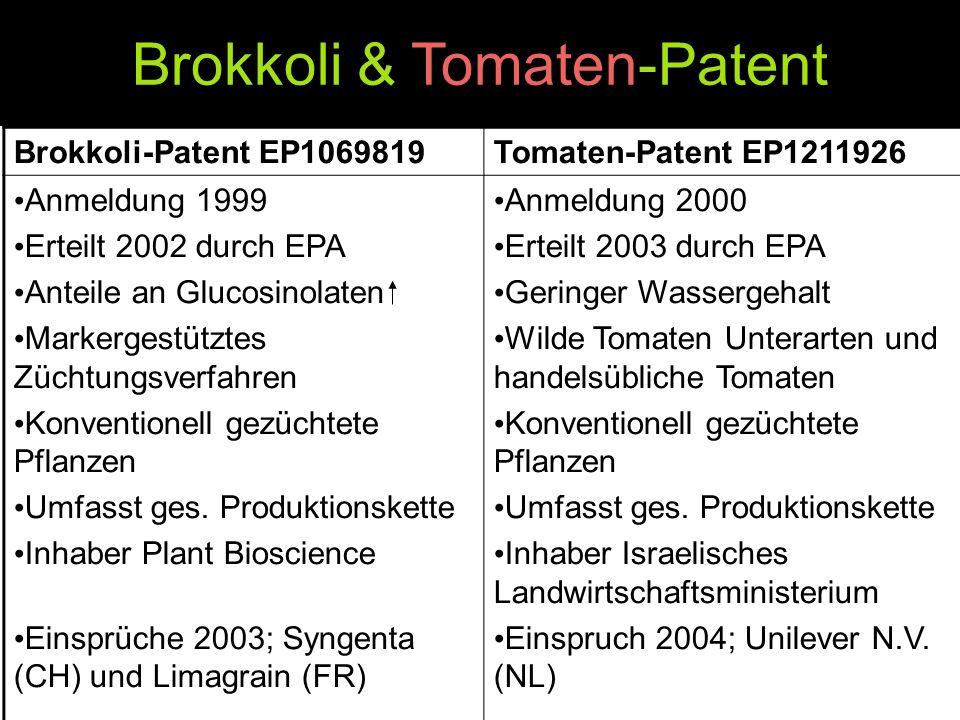 Brokkoli & Tomaten-Patent Brokkoli-Patent EP1069819Tomaten-Patent EP1211926 Anmeldung 1999 Erteilt 2002 durch EPA Anteile an Glucosinolaten Markergest