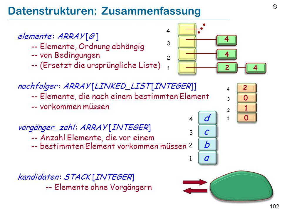 102 Datenstrukturen: Zusammenfassung elemente : ARRAY [G ] -- Elemente, Ordnung abhängig -- von Bedingungen -- (Ersetzt die ursprüngliche Liste) nachfolger : ARRAY [LINKED_LIST [INTEGER]] -- Elemente, die nach einem bestimmten Element -- vorkommen müssen vorgänger_zahl : ARRAY [INTEGER] -- Anzahl Elemente, die vor einem -- bestimmten Element vorkommen müssen kandidaten : STACK [INTEGER] -- Elemente ohne Vorgängern 2 1 3 4 2 4 4 4 2 1 3 4 2 1 0 0 b a c d 2 1 3 4