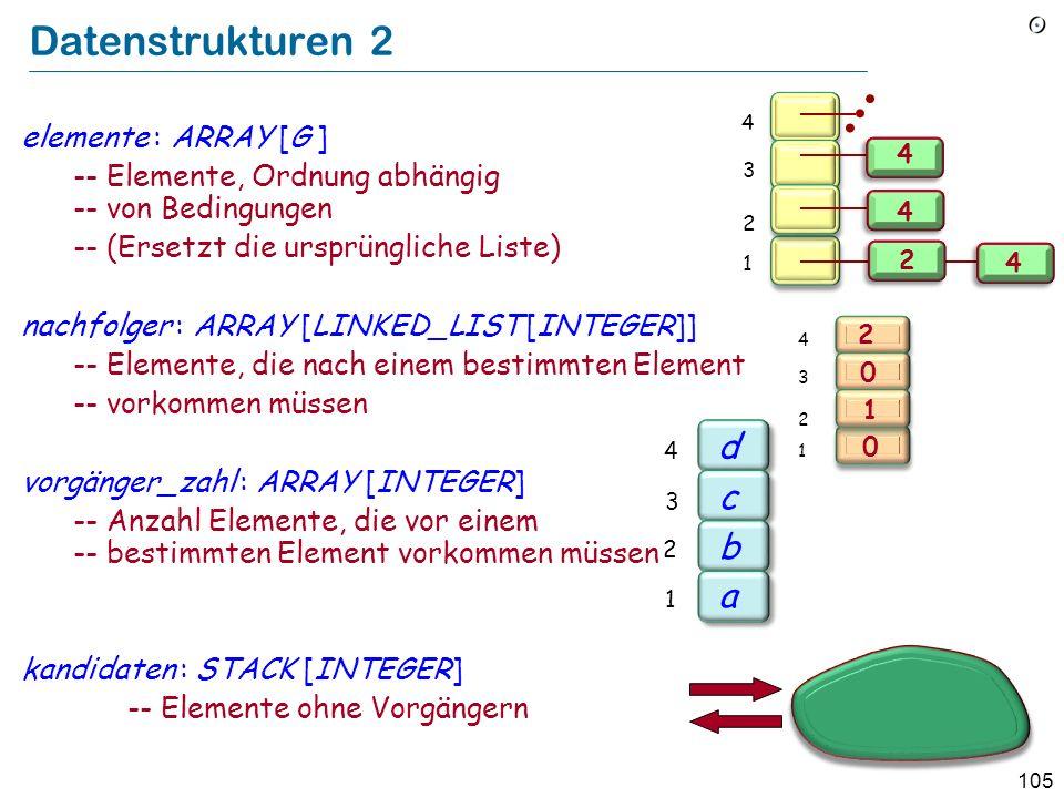 105 Datenstrukturen 2 elemente : ARRAY [G ] -- Elemente, Ordnung abhängig -- von Bedingungen -- (Ersetzt die ursprüngliche Liste) nachfolger : ARRAY [LINKED_LIST [INTEGER]] -- Elemente, die nach einem bestimmten Element -- vorkommen müssen vorgänger_zahl : ARRAY [INTEGER] -- Anzahl Elemente, die vor einem -- bestimmten Element vorkommen müssen kandidaten : STACK [INTEGER] -- Elemente ohne Vorgängern 2 1 3 4 2 4 4 4 b a c d 2 1 3 4 2 1 3 4 2 1 0 0