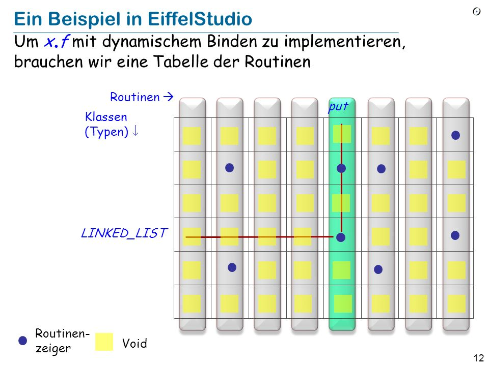 12 Ein Beispiel in EiffelStudio Um x.