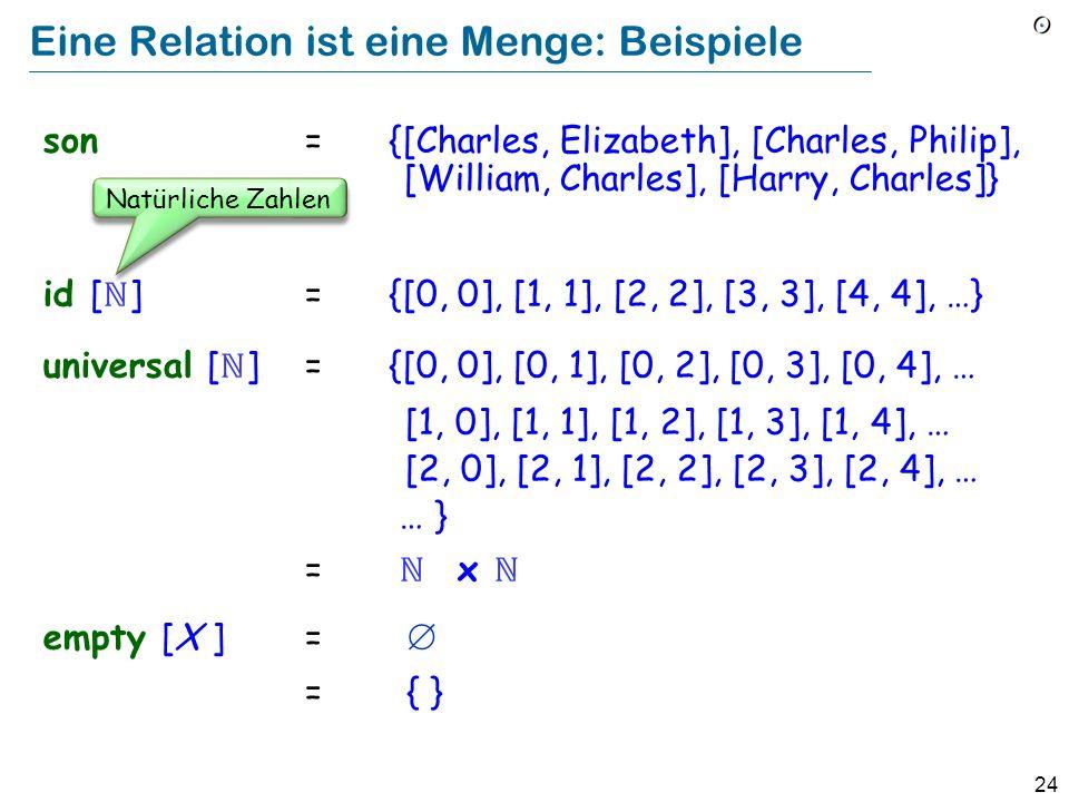 24 Eine Relation ist eine Menge: Beispiele son ={[Charles, Elizabeth], [Charles, Philip], [William, Charles], [Harry, Charles]} id [ ] ={[0, 0], [1, 1], [2, 2], [3, 3], [4, 4], …} universal [ ]={[0, 0], [0, 1], [0, 2], [0, 3], [0, 4], … [1, 0], [1, 1], [1, 2], [1, 3], [1, 4], … [2, 0], [2, 1], [2, 2], [2, 3], [2, 4], … … } = x empty [X ]= = { } Natürliche Zahlen