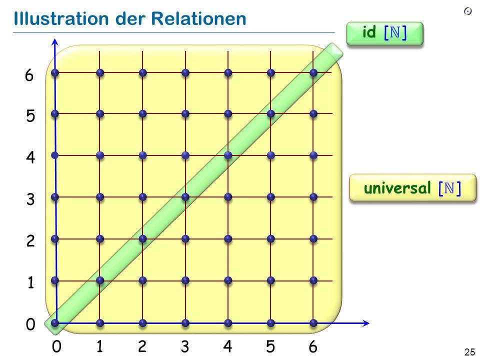 25 Illustration der Relationen 012356 1 2 3 4 5 0 4 universal [ ] 6 id [ ]