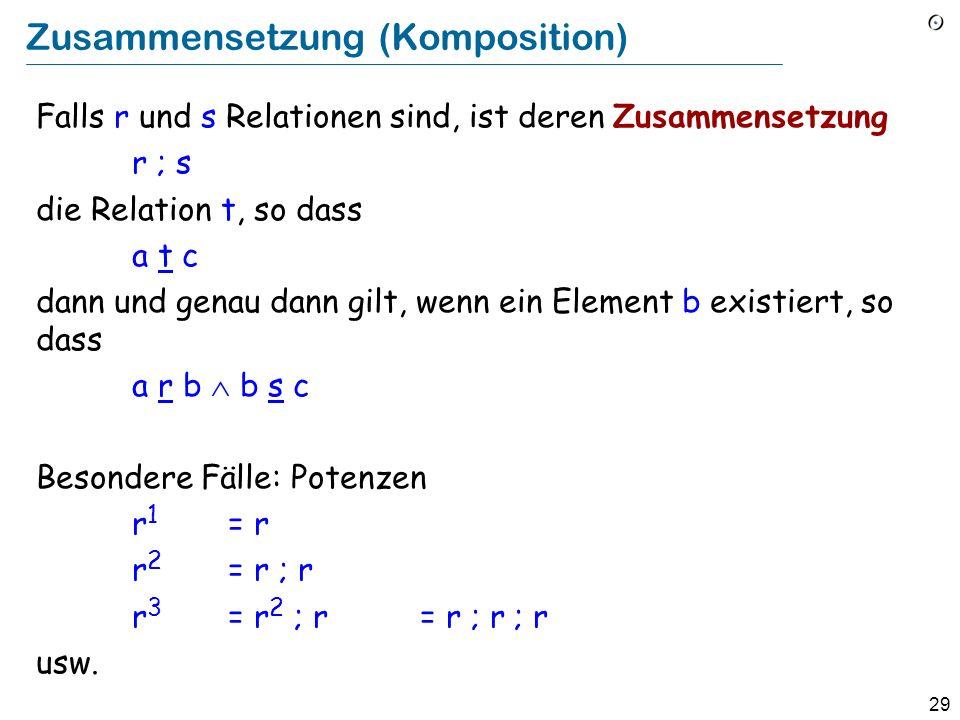 29 Zusammensetzung (Komposition) Falls r und s Relationen sind, ist deren Zusammensetzung r ; s die Relation t, so dass a t c dann und genau dann gilt, wenn ein Element b existiert, so dass a r b b s c Besondere Fälle: Potenzen r 1 = r r 2 = r ; r r 3 = r 2 ; r = r ; r ; r usw.