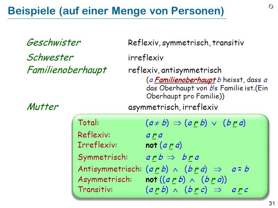 31 Beispiele (auf einer Menge von Personen) Geschwister Total:(a b) (a r b) (b r a) Reflexiv:a r a Irreflexiv:not (a r a) Symmetrisch:a r b b r a Antisymmetrisch:(a r b) (b r a) a = b Asymmetrisch:not ((a r b) (b r a)) Transitiv:(a r b) (b r c) a r c Reflexiv, symmetrisch, transitiv Schwester irreflexiv reflexiv, antisymmetrisch Familienoberhaupt (a Familienoberhaupt b heisst, dass a das Oberhaupt von bs Familie ist.(Ein Oberhaupt pro Familie)) Mutter asymmetrisch, irreflexiv