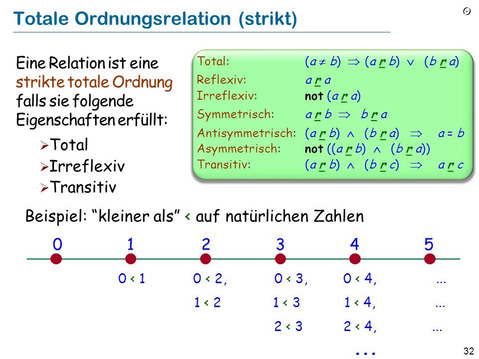 32 Totale Ordnungsrelation (strikt) Eine Relation ist eine strikte totale Ordnung falls sie folgende Eigenschaften erfüllt: Total Irreflexiv Transitiv Beispiel: kleiner als < auf natürlichen Zahlen 0 < 1 0 < 2, 0 < 3, 0 < 4,...