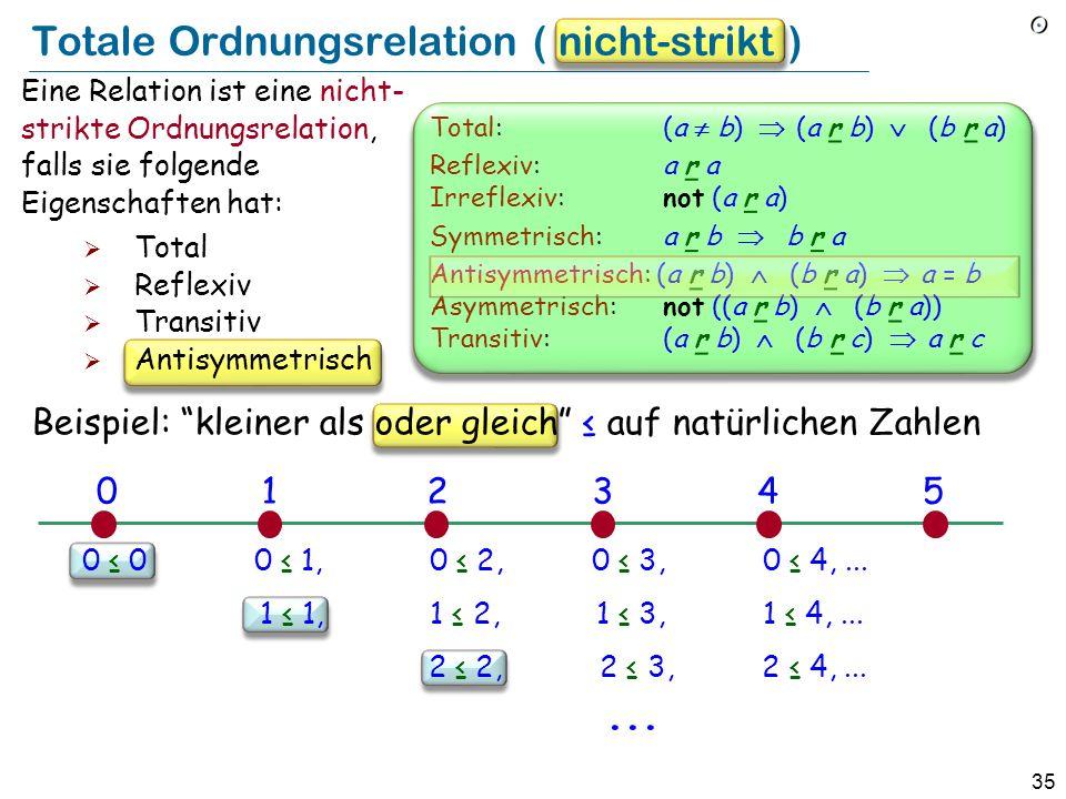 35 Totale Ordnungsrelation ( nicht-strikt ) Eine Relation ist eine nicht- strikte Ordnungsrelation, falls sie folgende Eigenschaften hat: Total Reflexiv Transitiv Antisymmetrisch Beispiel: kleiner als oder gleich auf natürlichen Zahlen 0 0 0 1, 0 2, 0 3, 0 4,...