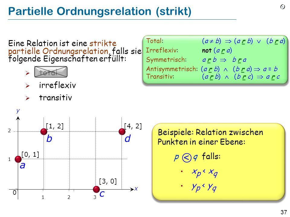 37 Partielle Ordnungsrelation (strikt) [1, 2] 1 2 b a [0, 1] y x 0 123 [3, 0] c [4, 2] d Beispiele: Relation zwischen Punkten in einer Ebene: p q falls: x p < x q y p < y q < Eine Relation ist eine strikte partielle Ordnungsrelation, falls sie folgende Eigenschaften erfüllt: total irreflexiv transitiv Total: (a b) (a r b) (b r a) Irreflexiv: not (a r a) Symmetrisch: a r b b r a Antisymmetrisch: (a r b) (b r a) a = b Transitiv: (a r b) (b r c) a r c