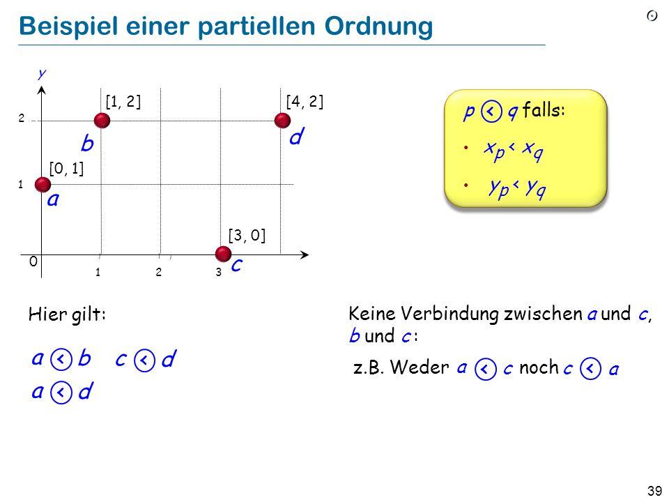 39 Beispiel einer partiellen Ordnung Hier gilt: c a Keine Verbindung zwischen a und c, b und c : a c noch z.B.