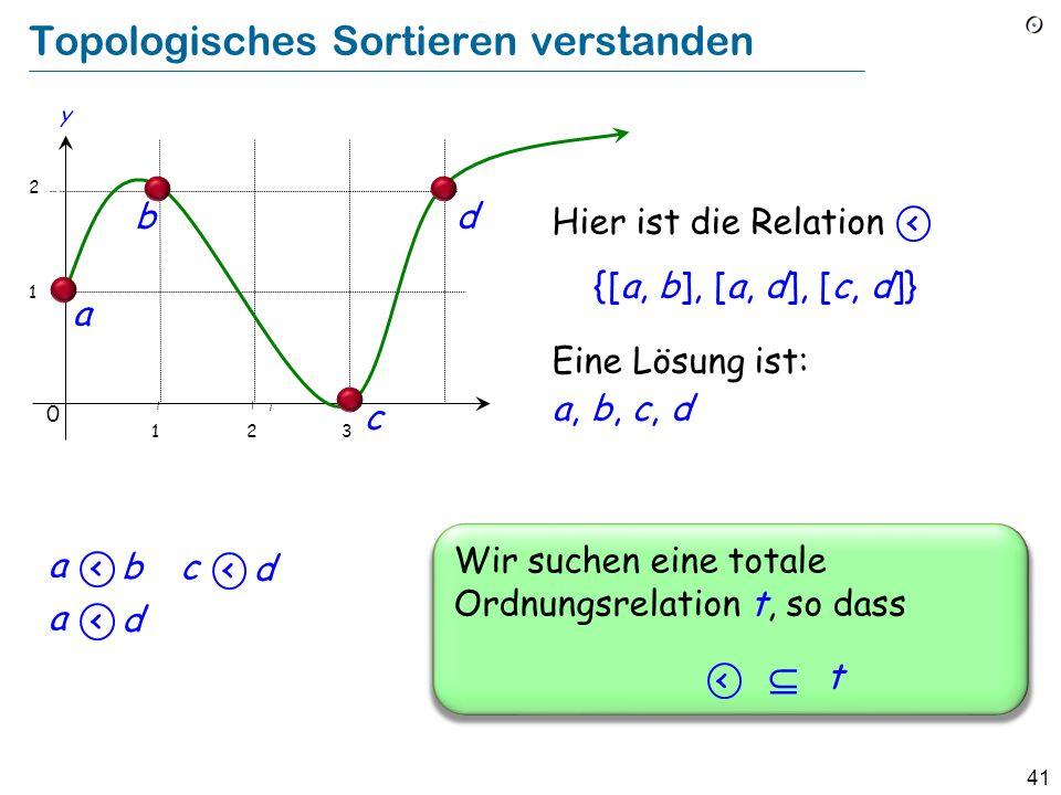 41 Topologisches Sortieren verstanden Hier ist die Relation {[a, b], [a, d], [c, d]} 1 2 b a y 0 123 c d Wir suchen eine totale Ordnungsrelation t, so