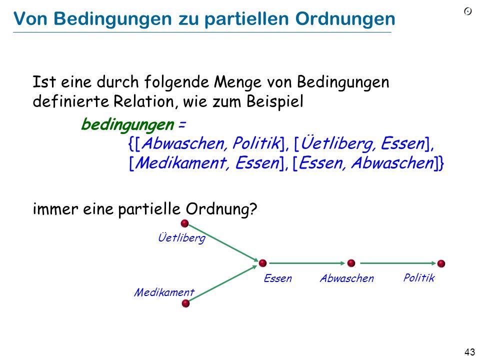 43 Von Bedingungen zu partiellen Ordnungen Ist eine durch folgende Menge von Bedingungen definierte Relation, wie zum Beispiel bedingungen = {[Abwaschen, Politik], [Üetliberg, Essen], [Medikament, Essen], [Essen, Abwaschen]} immer eine partielle Ordnung.
