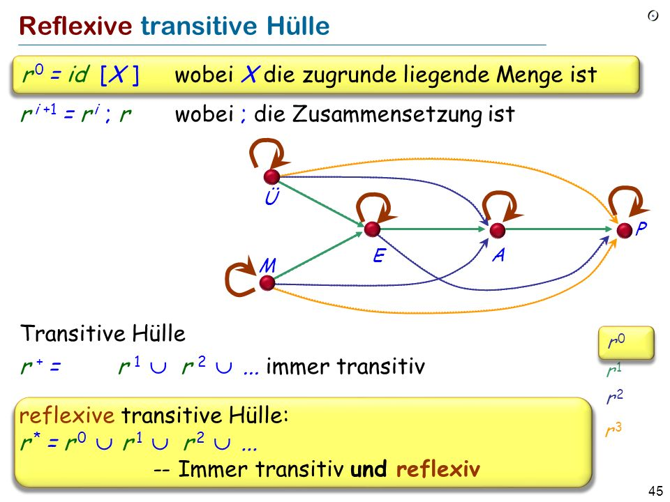 45 Reflexive transitive Hülle r i +1 = r i ; r wobei ; die Zusammensetzung ist Transitive Hülle r + = r 1 r 2...