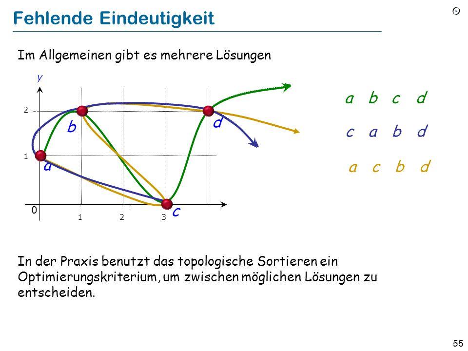 55 Fehlende Eindeutigkeit Im Allgemeinen gibt es mehrere Lösungen In der Praxis benutzt das topologische Sortieren ein Optimierungskriterium, um zwischen möglichen Lösungen zu entscheiden.