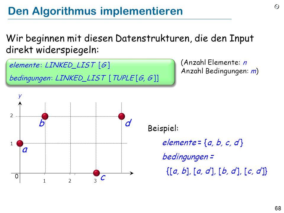 68 Den Algorithmus implementieren (Anzahl Elemente: n Anzahl Bedingungen: m) bedingungen : LINKED_LIST [TUPLE [G, G ]] elemente : LINKED_LIST [G ] Wir beginnen mit diesen Datenstrukturen, die den Input direkt widerspiegeln: Beispiel: elemente = {a, b, c, d } bedingungen = {[a, b], [a, d ], [b, d ], [c, d ]} 1 2 b a y 0 123 c d
