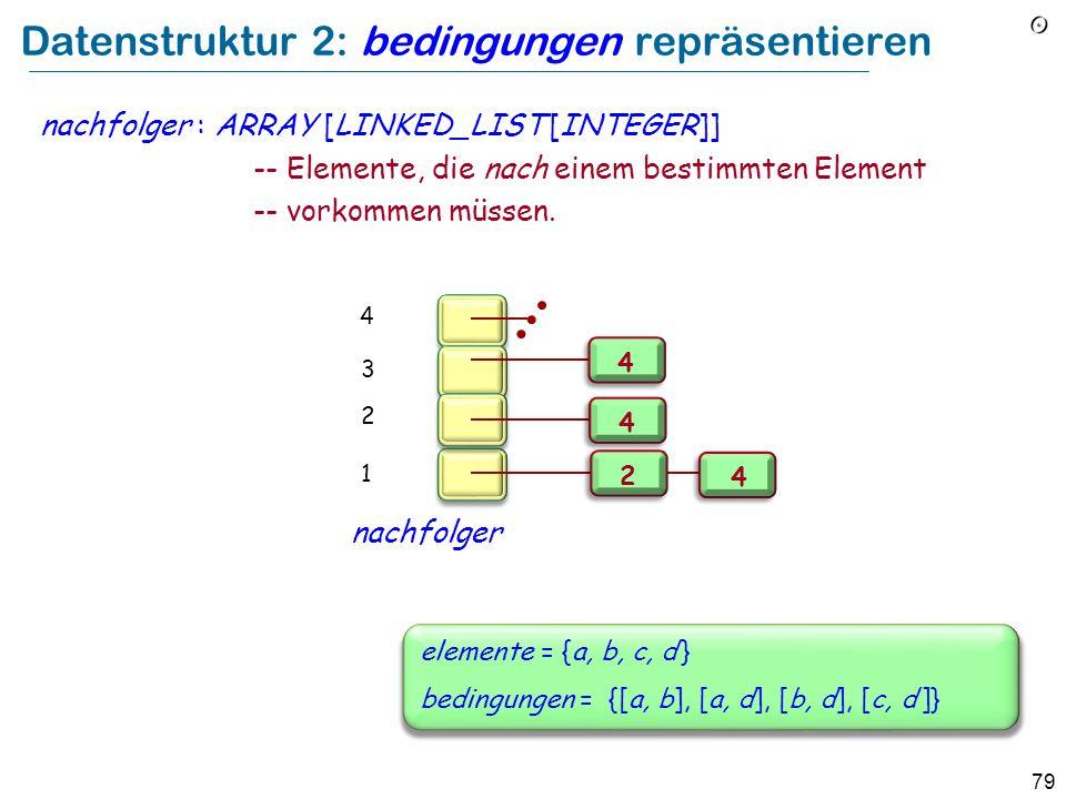 79 Datenstruktur 2: bedingungen repräsentieren nachfolger : ARRAY [LINKED_LIST [INTEGER]] -- Elemente, die nach einem bestimmten Element -- vorkommen müssen.