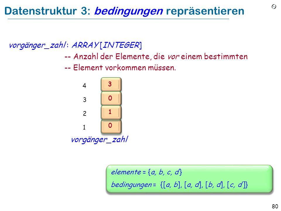 80 Datenstruktur 3: bedingungen repräsentieren vorgänger_zahl : ARRAY [INTEGER] -- Anzahl der Elemente, die vor einem bestimmten -- Element vorkommen müssen.