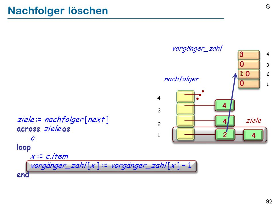 92 Nachfolger löschen Implement Remove from bedingungen all pairs [next, y] as a loop over the nachfolger of next : ziele := nachfolger [next ] across ziele as c loop x := c.item vorgänger_zahl [x ] := vorgänger_zahl [x ] 1 end 3 1 0 0 0 2 1 3 4 vorgänger_zahl 2 4 4 4 2 1 3 4 nachfolger ziele