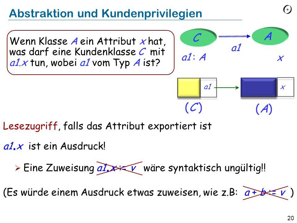 20 Abstraktion und Kundenprivilegien Lesezugriff, falls das Attribut exportiert ist a1. x ist ein Ausdruck! Eine Zuweisung a1. x := v wäre syntaktisch