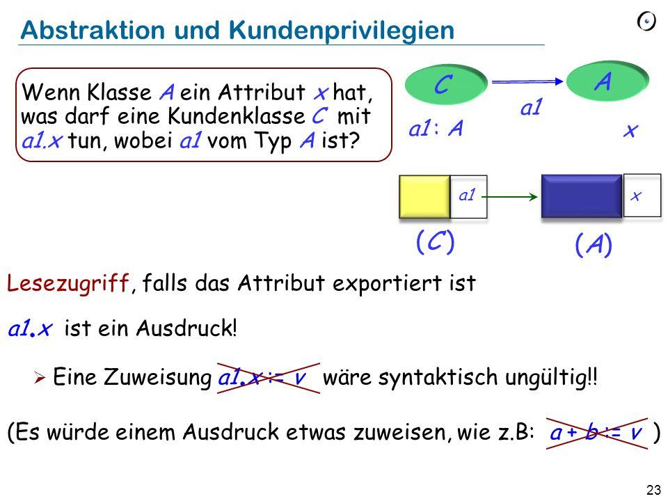 23 Abstraktion und Kundenprivilegien Lesezugriff, falls das Attribut exportiert ist a1. x ist ein Ausdruck! Eine Zuweisung a1. x := v wäre syntaktisch
