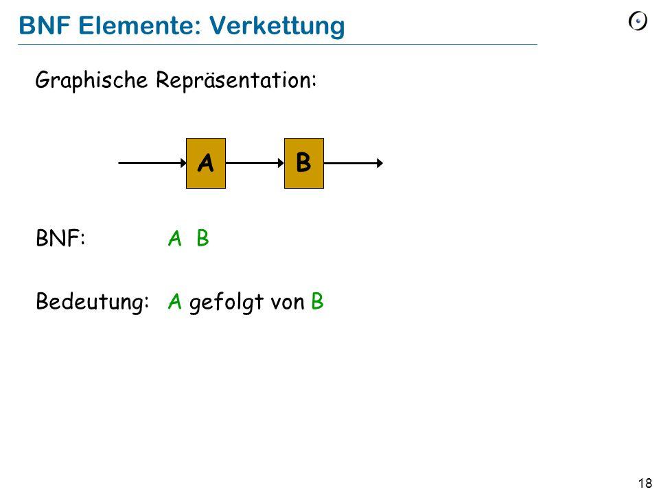 18 BNF Elemente: Verkettung Graphische Repräsentation: BNF:A B Bedeutung:A gefolgt von B AB