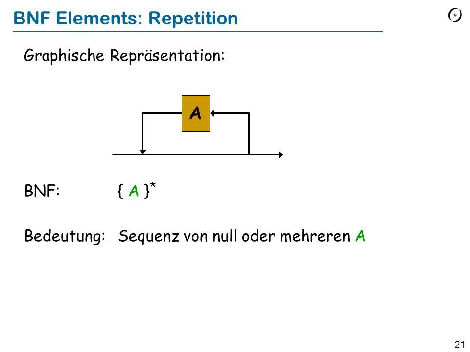 21 Graphische Repräsentation: BNF:{ A } * Bedeutung:Sequenz von null oder mehreren A BNF Elements: Repetition A
