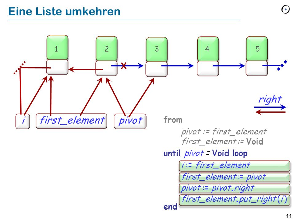 11 Eine Liste umkehren from pivot := first_element first_element := Void until pivot = Void loop i := first_element first_element := pivot pivot := pivot.