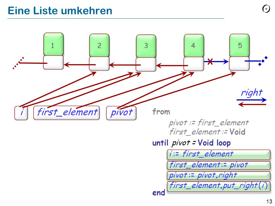 13 Eine Liste umkehren from pivot := first_element first_element := Void until pivot = Void loop i := first_element first_element := pivot pivot := pivot.