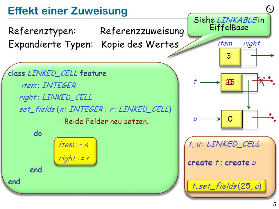 6 Eine verkettete Liste von Strings: Haldenegg item right Central item right Haupt- bahnhof item right (LINKABLE) first_element last_element active count 3 Parade- platz item right Einfügen am Ende (LINKABLE) 4