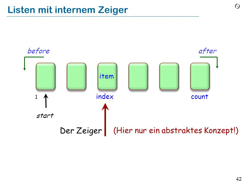 41 Das Problem mit internen Zeigern has_duplicates: BOOLEAN -- Hat Linie 8 Duplikate? local s: STATION do from Line8.start until Line8.after or Result