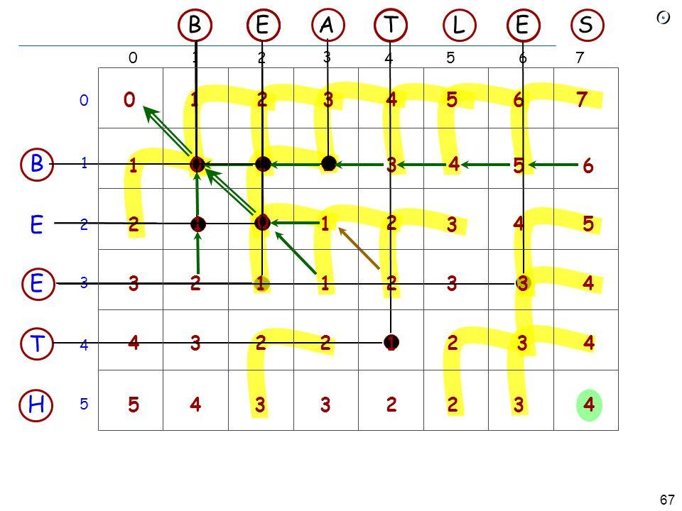 66 Levenshtein-Distanz Auch als Editierdistanz (edit distance) bekannt Zweck: Die kleinste Menge von Grundoperationen Einfügung(I - insertion) Löschung(D - deletion) Ersetzung(R - replacement) bestimmen, so dass aus einer Zeichenkette eine andere wird