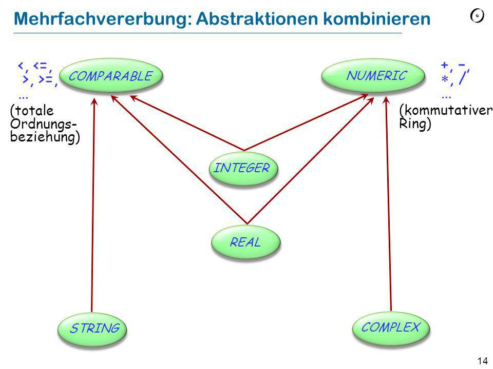 14 Mehrfachvererbung: Abstraktionen kombinieren COMPARABLE NUMERIC STRING COMPLEX INTEGER REAL, >=, … +, –,, / … (totale Ordnungs- beziehung) (kommutativer Ring)